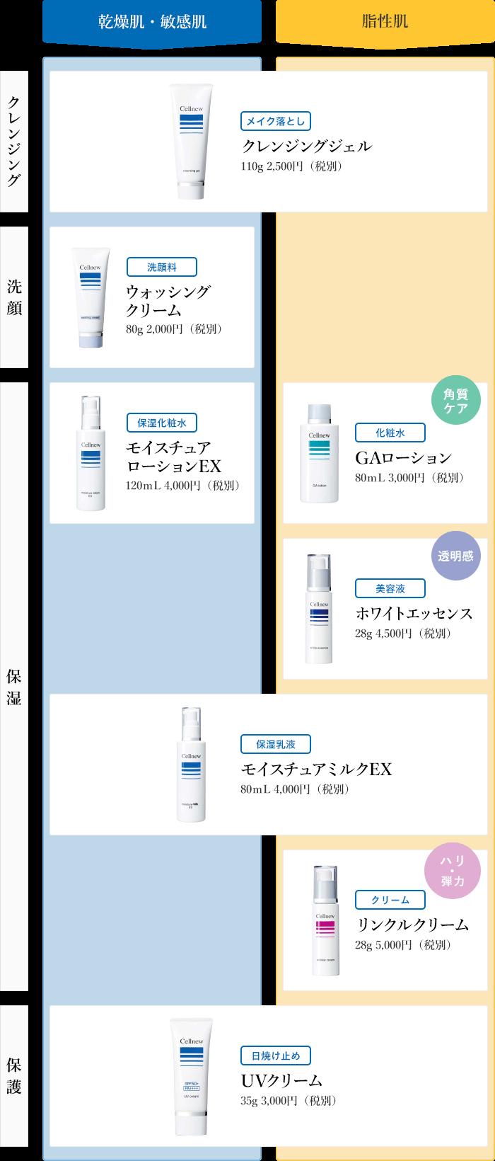 タイプ:乾燥肌・敏感肌/脂性肌 目的に合わせて選択、アイテム:クレンジング/洗顔/保湿/保護