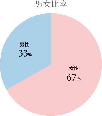 男女比率 女性67% 男性33%